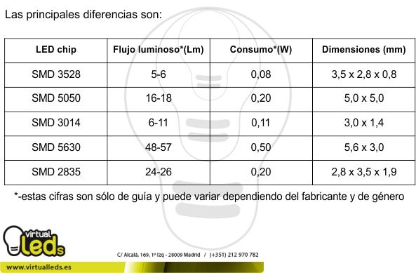 diferencias-entre-led-chip-SMD3528-SMD5050-SMD5630-SMD2835-SMD3014
