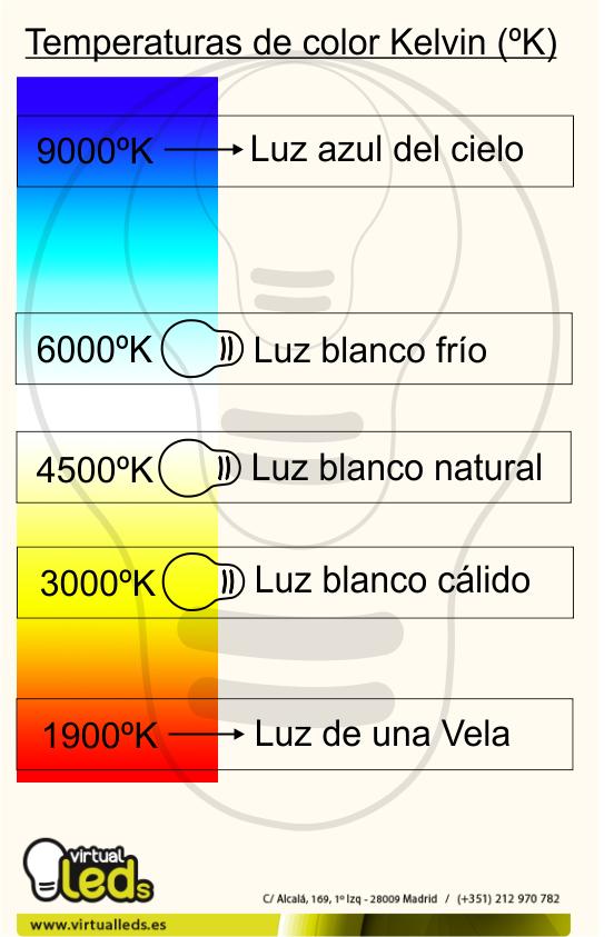 temperatura de color medida en grados Kelvin (ºK)