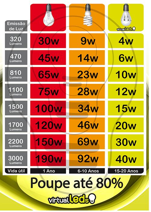 tabela-equivalencia-lâmpadas-led-lâmpadas-incandescentes-economizadoras-cfl-Halogéneo
