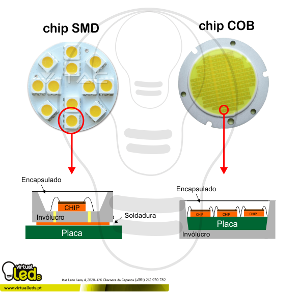 chip-led-SMD-chip-led-COB-pt