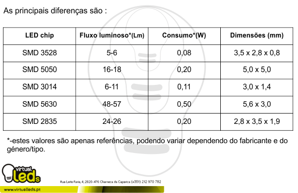 diferenças-entre-led-chip-SMD3528-SMD5050-SMD5630-SMD2835-pt