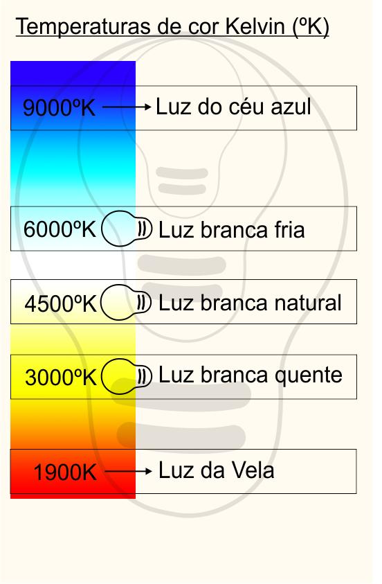 tabela-temperatura-cor-luz-kelvin