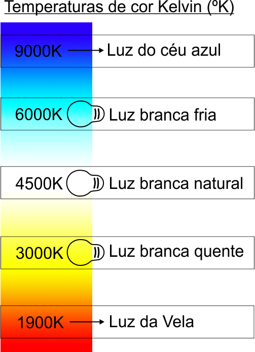 qual-a-diferença-entre-luz-branca-fria-branca-quente-branca-natural